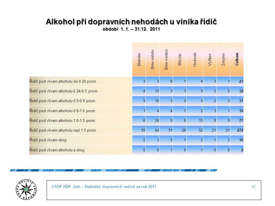 12OSDP KŘP Jmk – Statistika dopravních nehod za rok 2011 Alkohol při dopravních nehodách u viníka řidič období 1. 1. – 31.12. 2011 Nárůst počtu TZ + 4