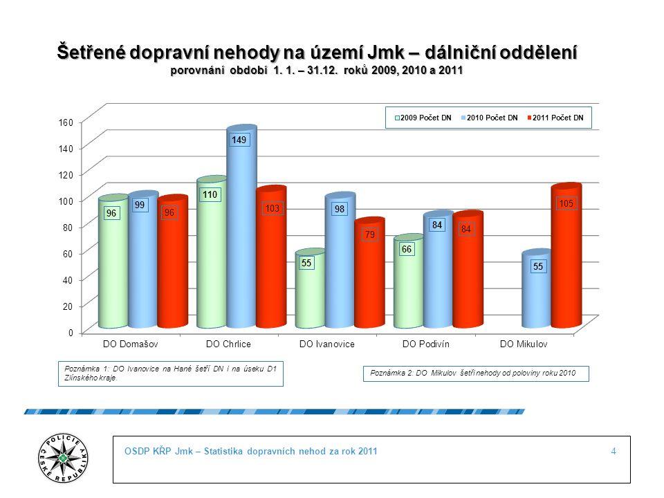 4OSDP KŘP Jmk – Statistika dopravních nehod za rok 2011 Šetřené dopravní nehody na území Jmk – dálniční oddělení porovnání období 1. 1. – 31.12. roků