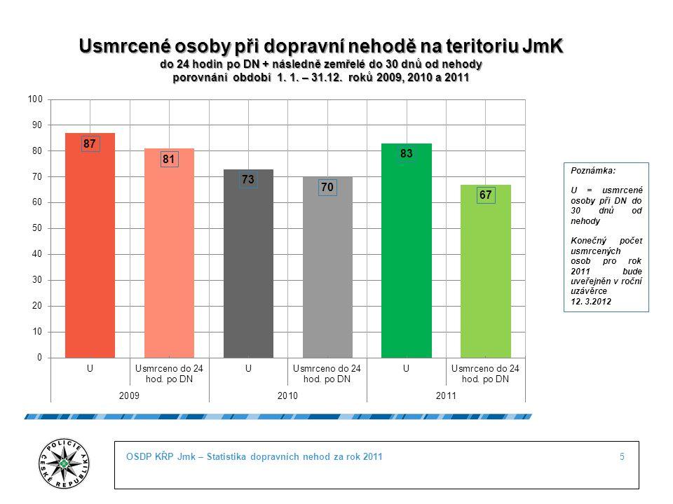 5OSDP KŘP Jmk – Statistika dopravních nehod za rok 2011 Usmrcené osoby při dopravní nehodě na teritoriu JmK do 24 hodin po DN + následně zemřelé do 30