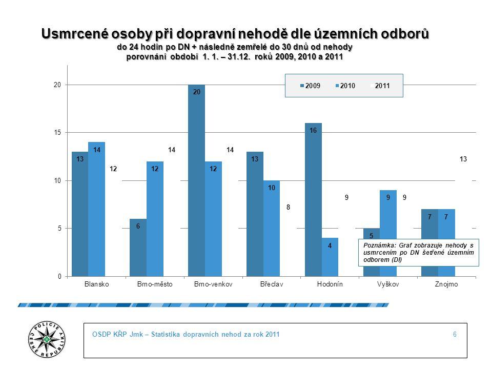 6OSDP KŘP Jmk – Statistika dopravních nehod za rok 2011 Usmrcené osoby při dopravní nehodě dle územních odborů do 24 hodin po DN + následně zemřelé do