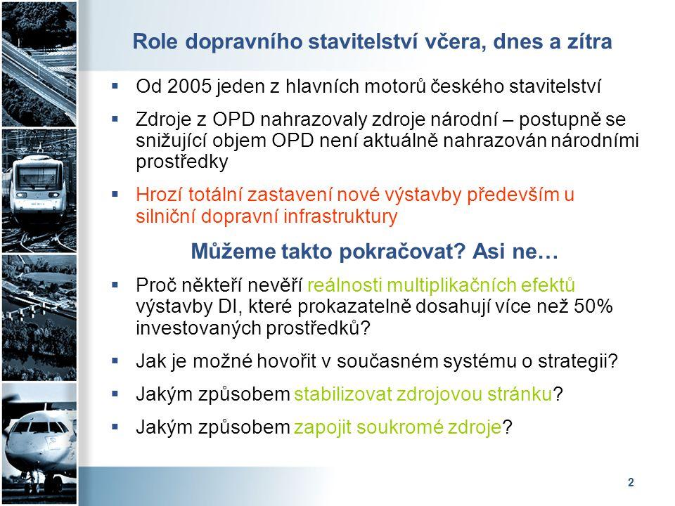 2 Role dopravního stavitelství včera, dnes a zítra  Od 2005 jeden z hlavních motorů českého stavitelství  Zdroje z OPD nahrazovaly zdroje národní – postupně se snižující objem OPD není aktuálně nahrazován národními prostředky  Hrozí totální zastavení nové výstavby především u silniční dopravní infrastruktury Můžeme takto pokračovat.