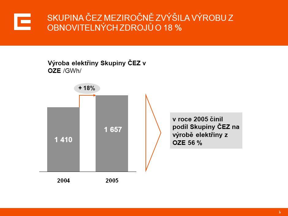 1 Výroba elektřiny Skupiny ČEZ v OZE /GWh/ + 18% v roce 2005 činil podíl Skupiny ČEZ na výrobě elektřiny z OZE 56 % 1 410 1 657 SKUPINA ČEZ MEZIROČNĚ ZVÝŠILA VÝROBU Z OBNOVITELNÝCH ZDROJŮ O 18 %