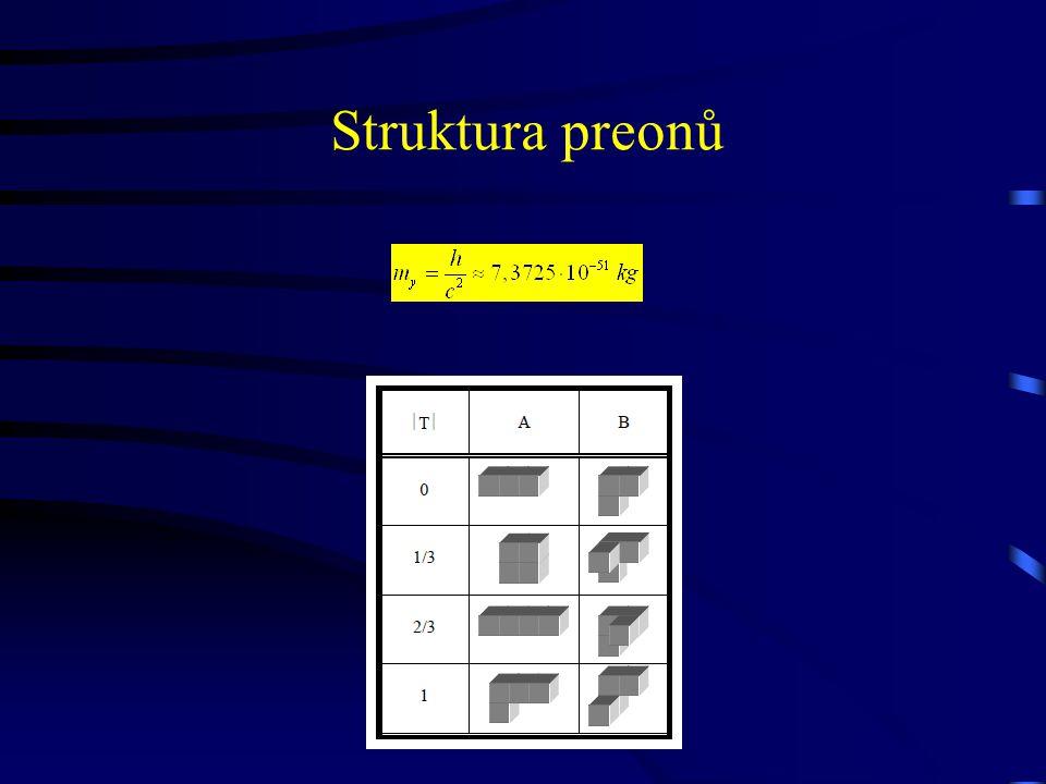 Struktura preonů