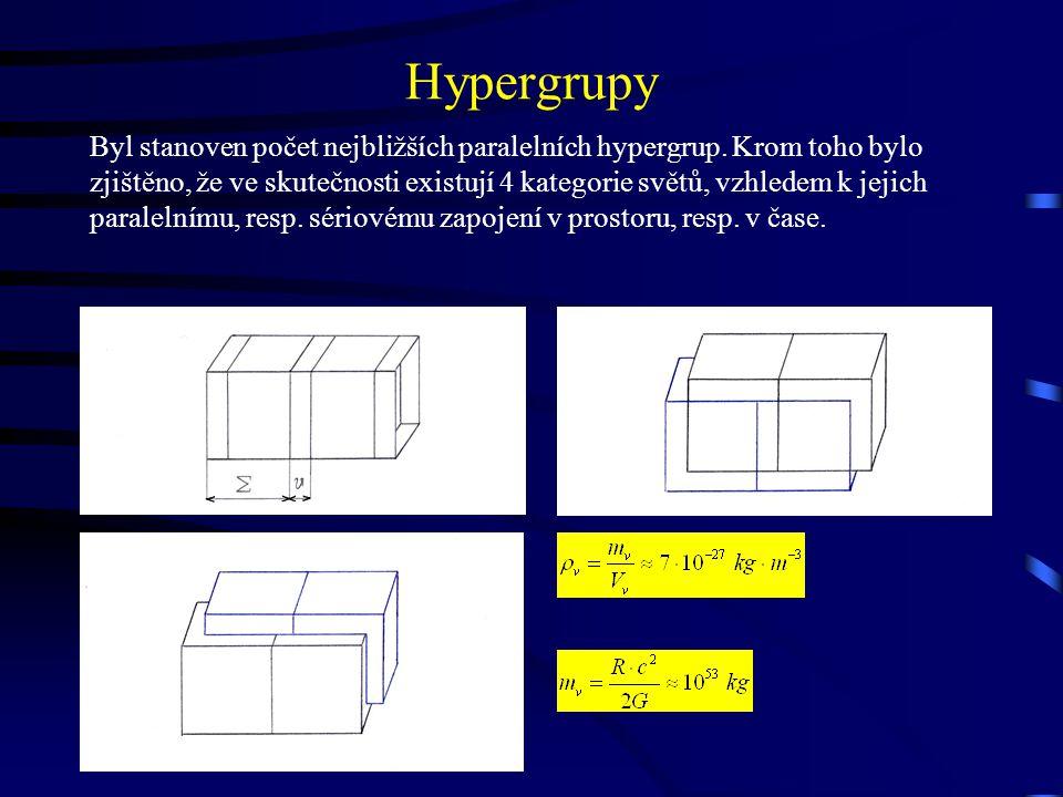 Hypergrupy Byl stanoven počet nejbližších paralelních hypergrup.