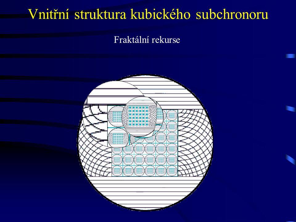 Vnitřní struktura kubického subchronoru Fraktální rekurse