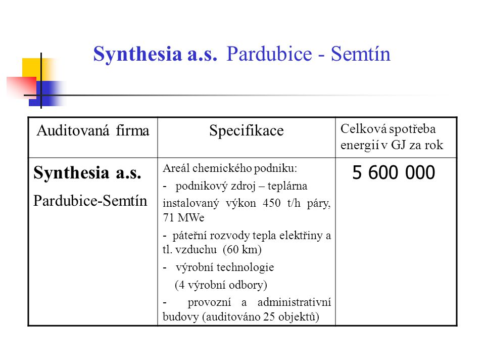 Synthesia a.s.
