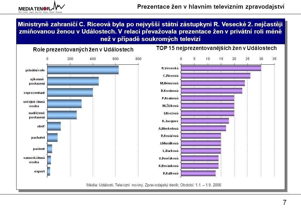 8 Prezentace žen v hlavním televizním zpravodajství Na prvních dvou místech nejprezentovanějších žen se stejně jako v případě Televizní novin umístily, i když v obráceném pořadí, M.