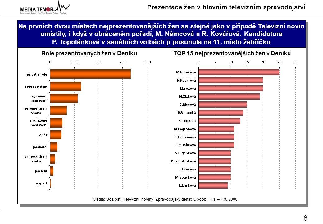 9 Prezentace žen v hlavním televizním zpravodajství Slovníček pojmů 1/2 Báze Počet pasáží/výpovědí/příspěvků, které byly zahrnuty do analýzy.
