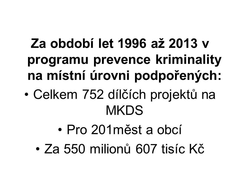 Za období let 1996 až 2013 v programu prevence kriminality na místní úrovni podpořených: Celkem 752 dílčích projektů na MKDS Pro 201měst a obcí Za 550