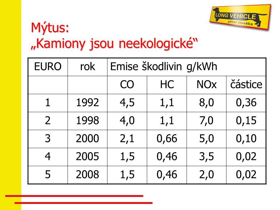 """Mýtus: """"Kamiony jsou neekologické"""" EUROrokEmise škodlivin g/kWh COHCNOxčástice 119924,51,18,00,36 219984,01,17,00,15 320002,10,665,00,10 420051,50,463"""