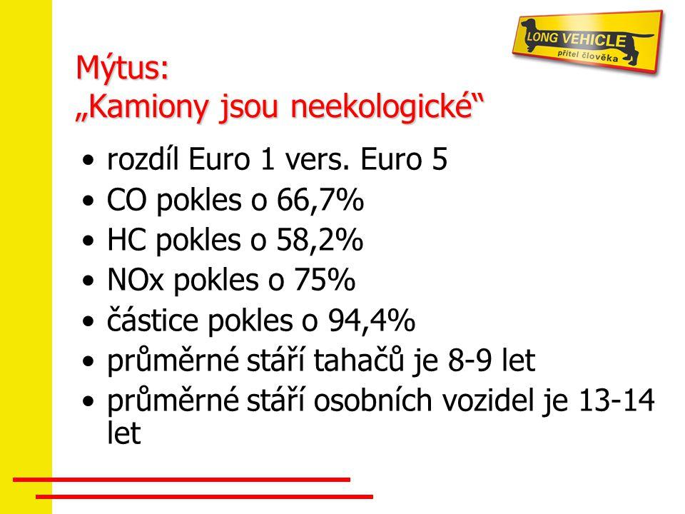 rozdíl Euro 1 vers. Euro 5 CO pokles o 66,7% HC pokles o 58,2% NOx pokles o 75% částice pokles o 94,4% průměrné stáří tahačů je 8-9 let průměrné stáří