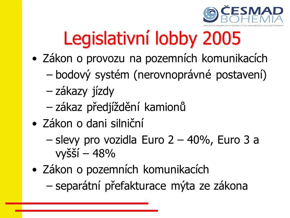 Legislativní lobby 2005 Zákon o provozu na pozemních komunikacích –bodový systém (nerovnoprávné postavení) –zákazy jízdy –zákaz předjíždění kamionů Zá