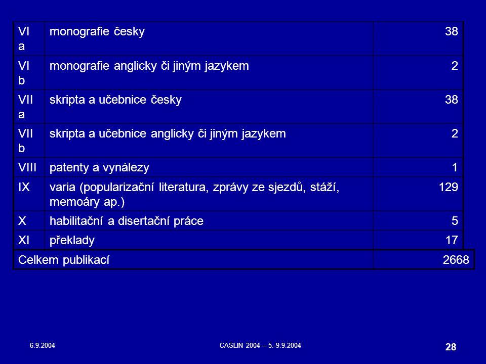 6.9.2004CASLIN 2004 – 5.-9.9.2004 28 VI a monografie česky38 VI b monografie anglicky či jiným jazykem2 VII a skripta a učebnice česky 38 VII b skript