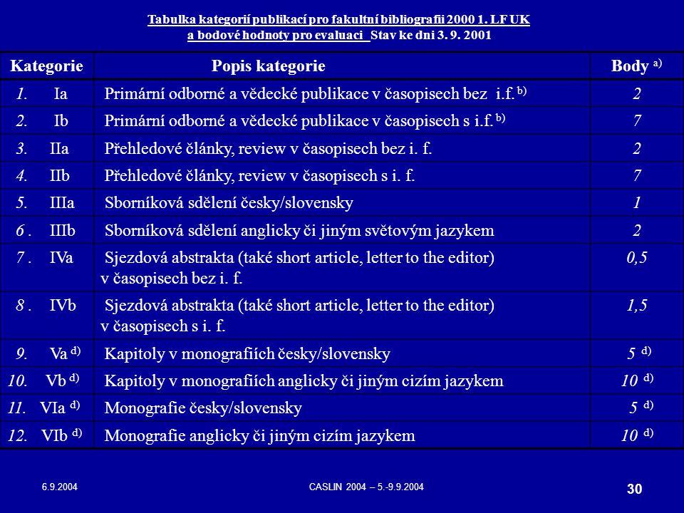 6.9.2004CASLIN 2004 – 5.-9.9.2004 30 Tabulka kategorií publikací pro fakultní bibliografii 2000 1. LF UK a bodové hodnoty pro evaluaci Stav ke dni 3.
