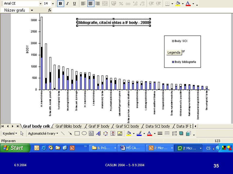 6.9.2004CASLIN 2004 – 5.-9.9.2004 35
