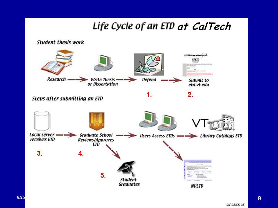 6.9.2004CASLIN 2004 – 5.-9.9.2004 9 at CalTech 1.2. 4.3. 5.