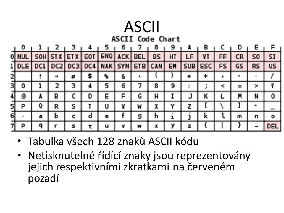 ASCII Tabulka všech 128 znaků ASCII kódu Netisknutelné řídící znaky jsou reprezentovány jejich respektivními zkratkami na červeném pozadí