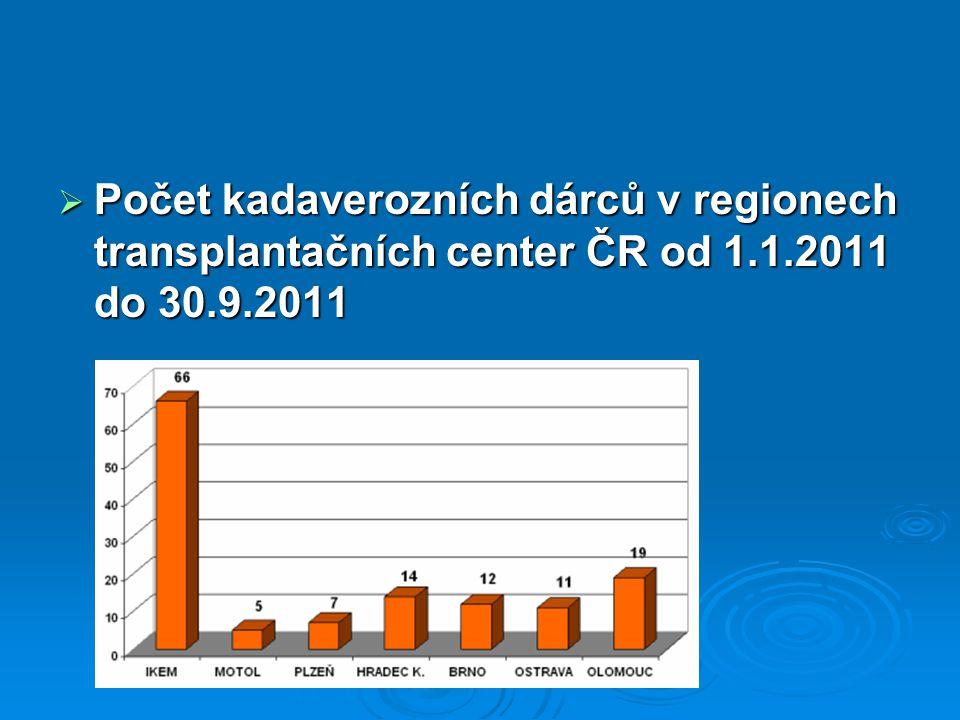  Počet kadaverozních dárců v regionech transplantačních center ČR od 1.1.2011 do 30.9.2011