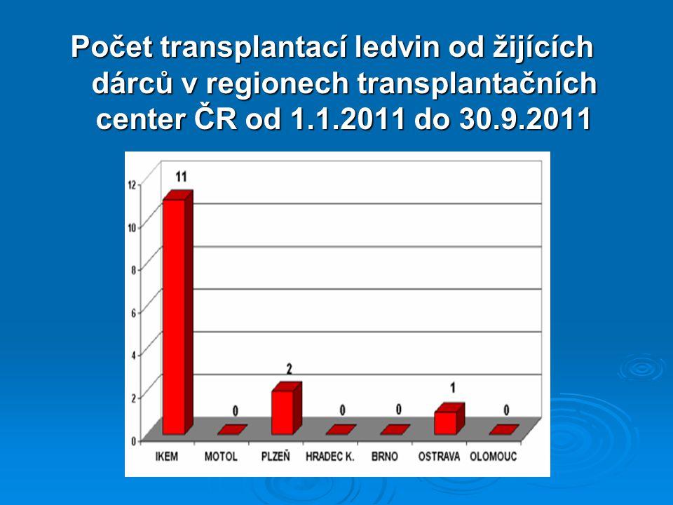 Počet transplantací ledvin od žijících dárců v regionech transplantačních center ČR od 1.1.2011 do 30.9.2011