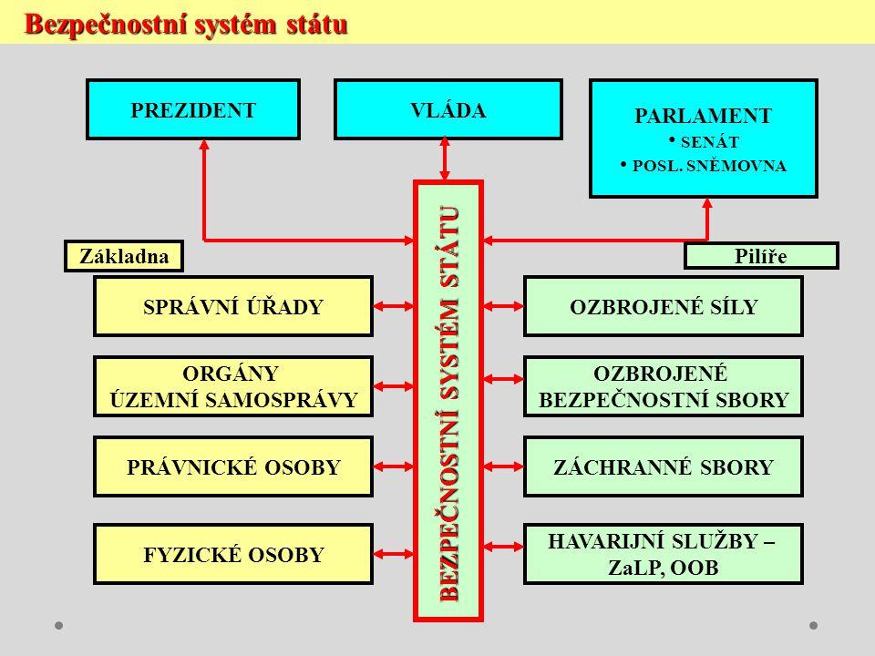 Bezpečnostní systém státu Bezpečnostní systém státu PREZIDENTVLÁDA PARLAMENT SENÁT POSL. SNĚMOVNA SPRÁVNÍ ÚŘADY ORGÁNY ÚZEMNÍ SAMOSPRÁVY PRÁVNICKÉ OSO