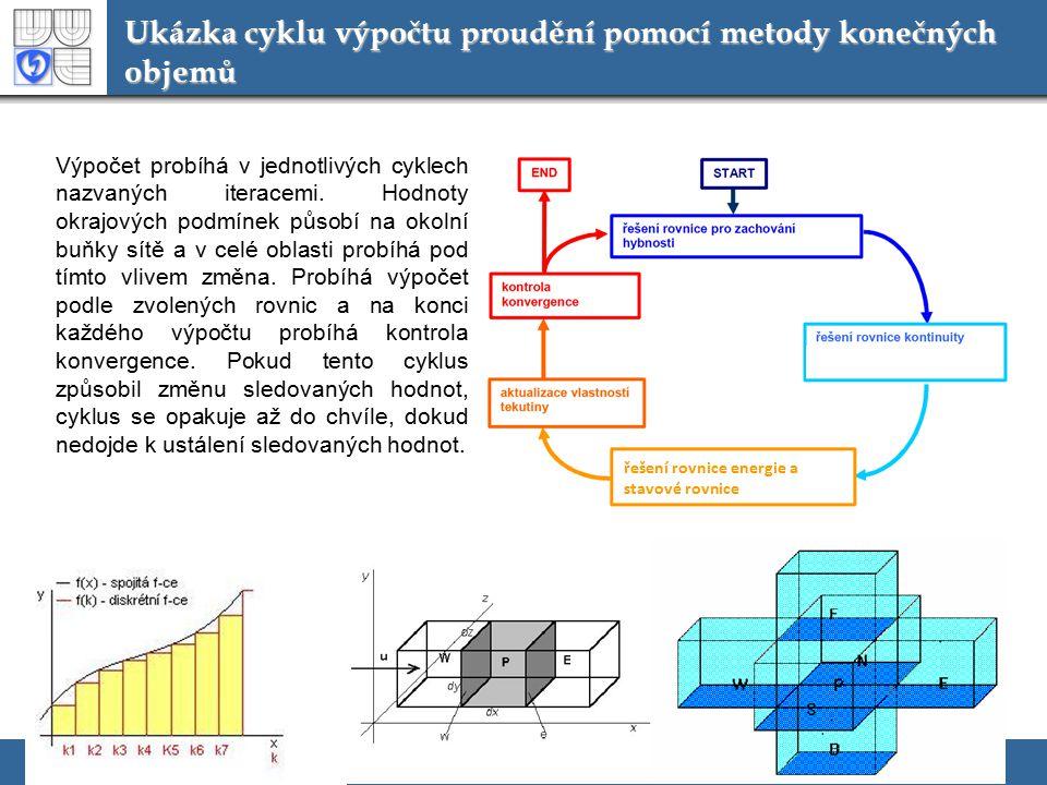 Ukázka cyklu výpočtu proudění pomocí metody konečných objemů Výpočet probíhá v jednotlivých cyklech nazvaných iteracemi. Hodnoty okrajových podmínek p