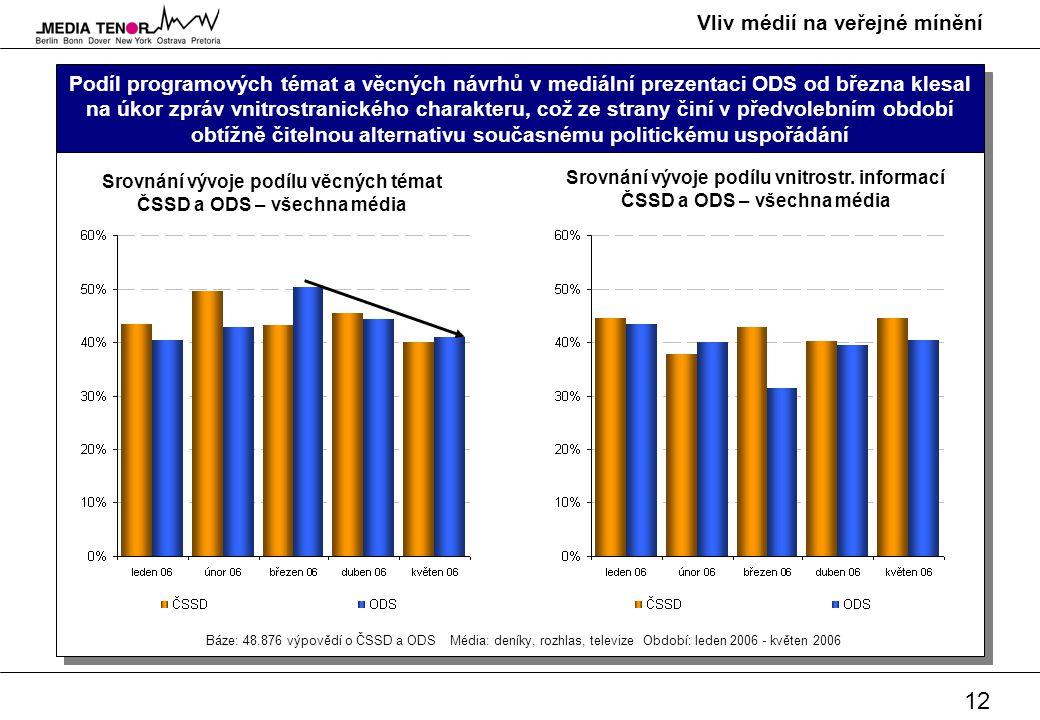 12 Vliv médií na veřejné mínění Podíl programových témat a věcných návrhů v mediální prezentaci ODS od března klesal na úkor zpráv vnitrostranického c