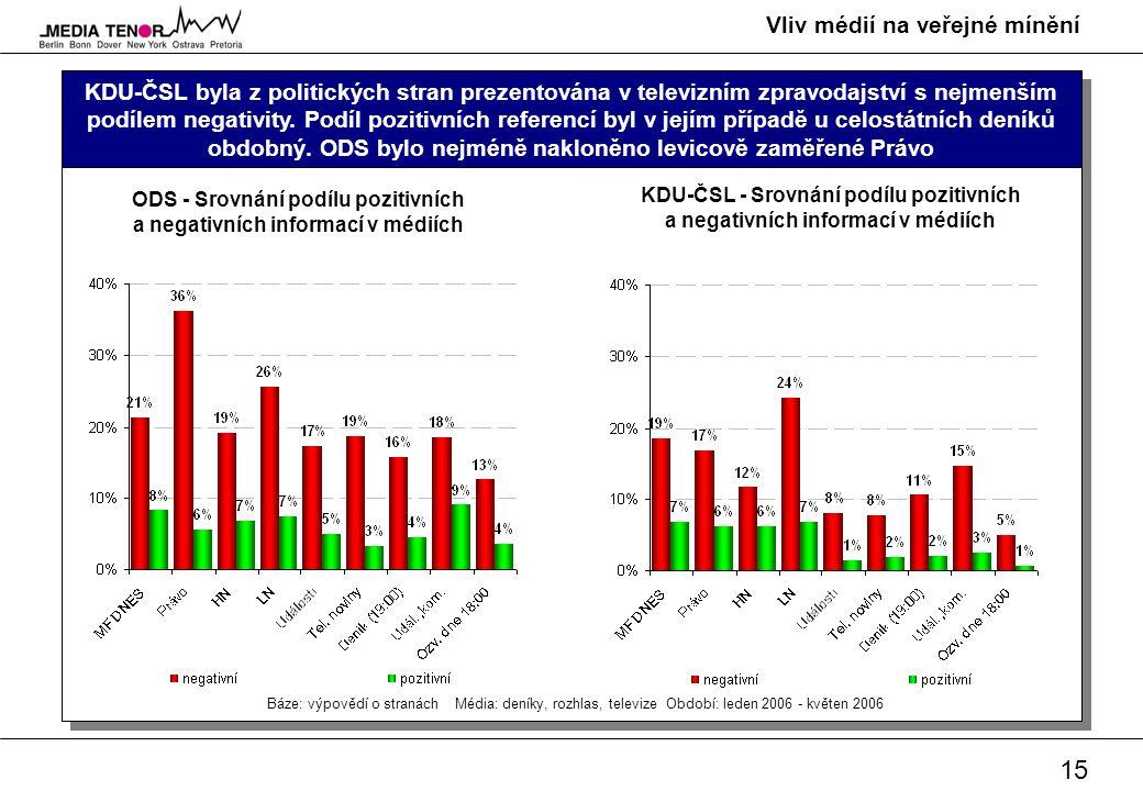 15 Vliv médií na veřejné mínění KDU-ČSL byla z politických stran prezentována v televizním zpravodajství s nejmenším podílem negativity. Podíl pozitiv