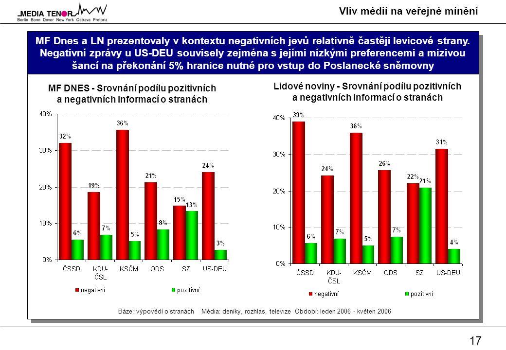 17 Vliv médií na veřejné mínění MF Dnes a LN prezentovaly v kontextu negativních jevů relativně častěji levicové strany. Negativní zprávy u US-DEU sou