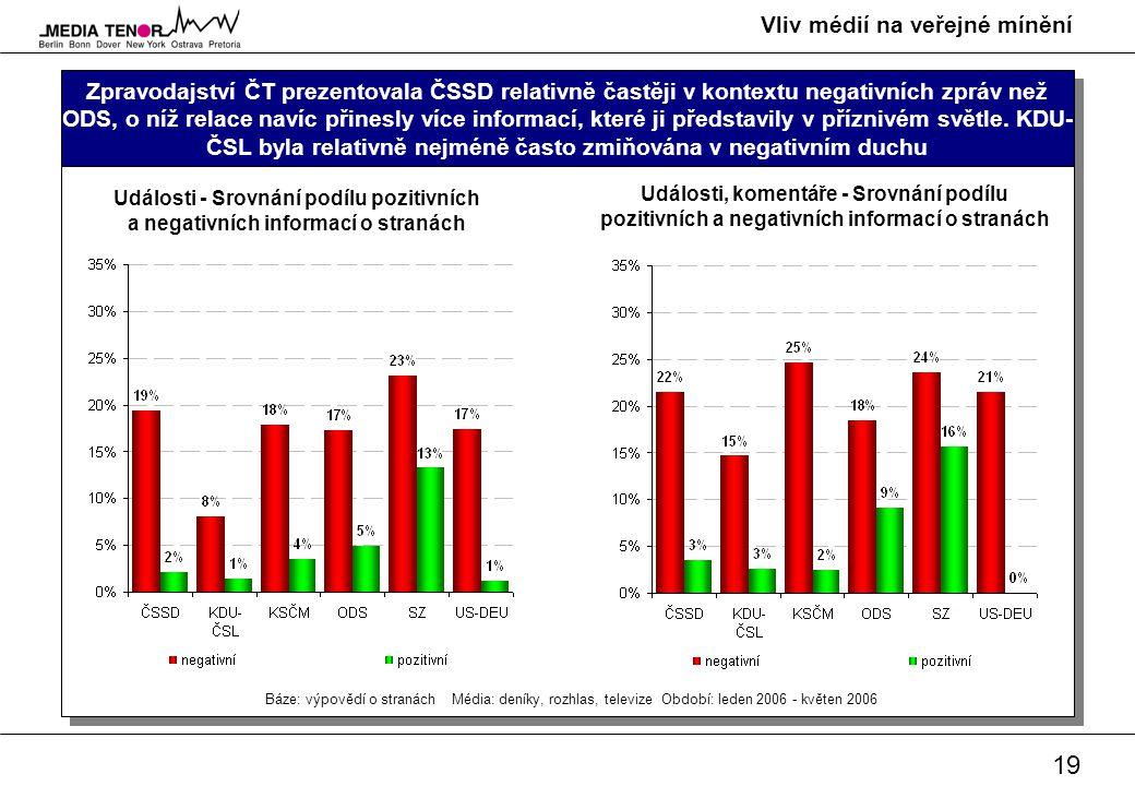 19 Vliv médií na veřejné mínění Zpravodajství ČT prezentovala ČSSD relativně častěji v kontextu negativních zpráv než ODS, o níž relace navíc přinesly