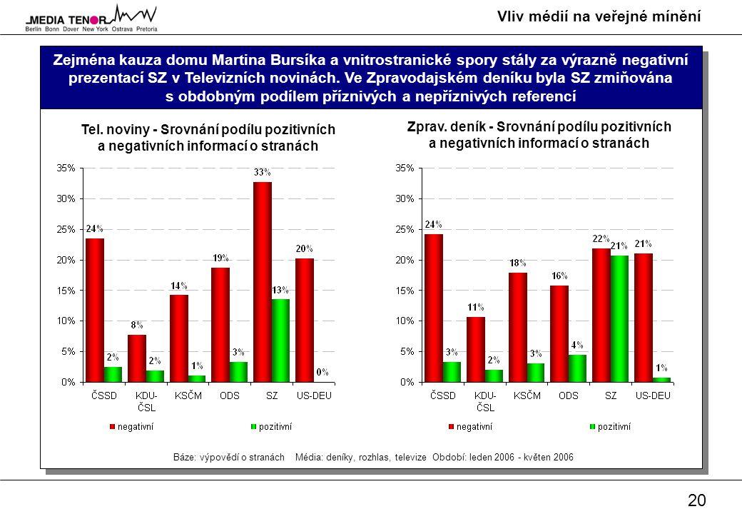 20 Vliv médií na veřejné mínění Zejména kauza domu Martina Bursíka a vnitrostranické spory stály za výrazně negativní prezentací SZ v Televizních novi