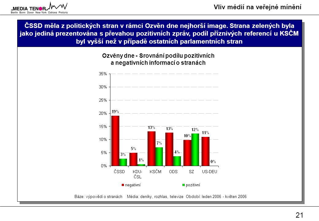 21 Vliv médií na veřejné mínění ČSSD měla z politických stran v rámci Ozvěn dne nejhorší image. Strana zelených byla jako jediná prezentována s převah