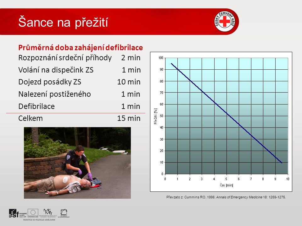 Průměrná doba zahájení defibrilace Rozpoznání srdeční příhody 2 min Volání na dispečink ZS 1 min Dojezd posádky ZS 10 min Nalezení postiženého 1 min Defibrilace 1 min Celkem 15 min Šance na přežití.