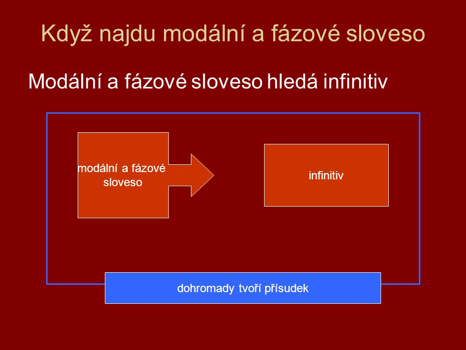 Když najdu modální a fázové sloveso Modální a fázové sloveso hledá infinitiv modální a fázové sloveso infinitiv dohromady tvoří přísudek