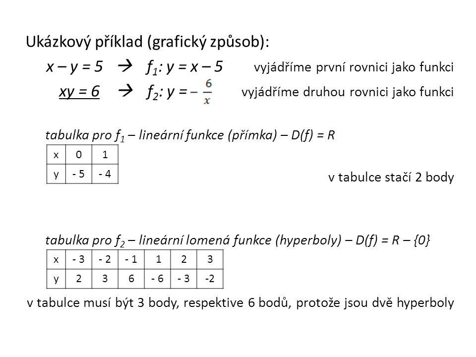 Ukázkový příklad (grafický způsob): x – y = 5  f 1 : y = x – 5 vyjádříme první rovnici jako funkci xy = 6  f 2 : y = vyjádříme druhou rovnici jako funkci tabulka pro f 1 – lineární funkce (přímka) – D(f) = R v tabulce stačí 2 body tabulka pro f 2 – lineární lomená funkce (hyperboly) – D(f) = R – {0} v tabulce musí být 3 body, respektive 6 bodů, protože jsou dvě hyperboly x01 y- 5- 4 x- 3- 2- 1 123 y236- 6- 3-2-2