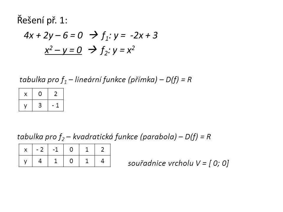Řešení př. 1: 4x + 2y – 6 = 0  f 1 : y = -2x + 3 x 2 – y = 0  f 2 : y = x 2 tabulka pro f 1 – lineární funkce (přímka) – D(f) = R tabulka pro f 2 –
