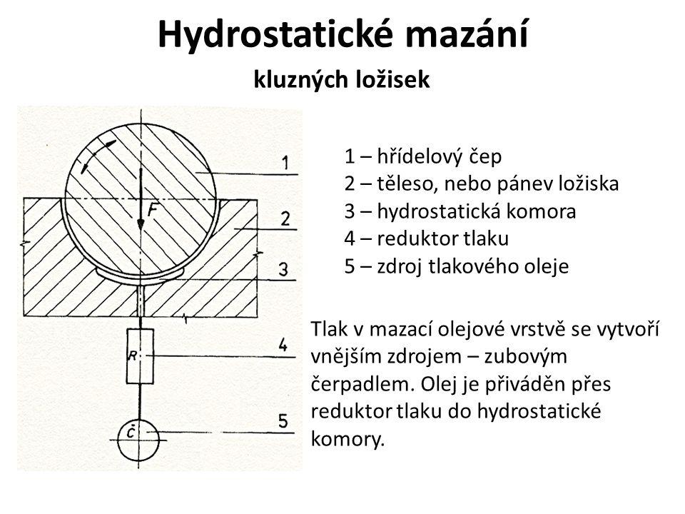 Hydrostatické mazání 1 – hřídelový čep 2 – těleso, nebo pánev ložiska 3 – hydrostatická komora 4 – reduktor tlaku 5 – zdroj tlakového oleje Tlak v mazací olejové vrstvě se vytvoří vnějším zdrojem – zubovým čerpadlem.