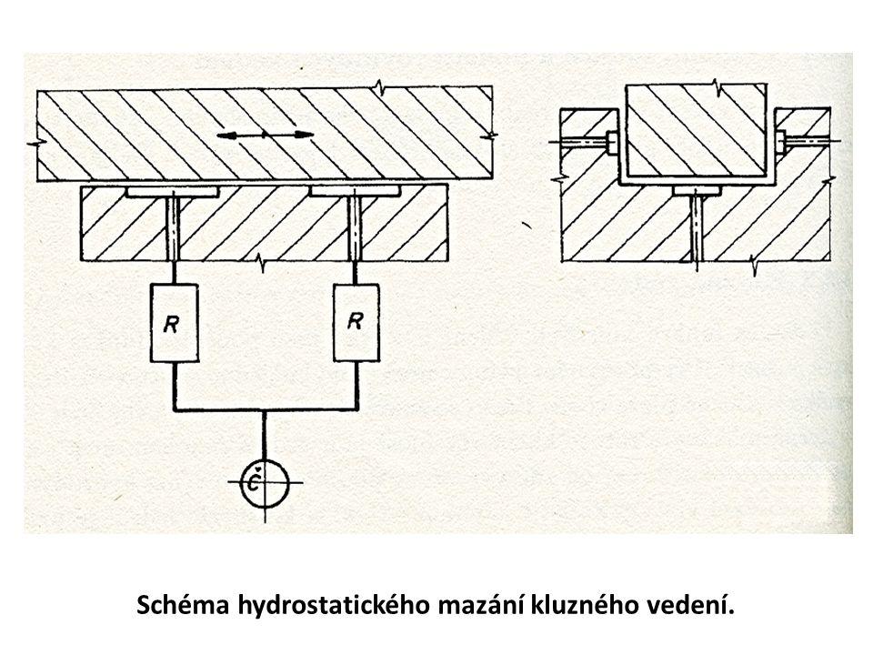 Schéma hydrostatického mazání kluzného vedení.