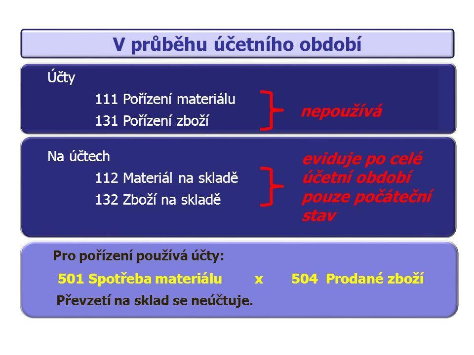 Na konci účetního období na základě provedené inventarizace Konečná zásoba se zaúčtuje jako snížení nákladů na účtech 501 Spotřeba materiálu 504 Prodané zboží Počáteční zásoba se převede do spotřeby na účty 501 Spotřeba materiálu 504 Prodané zboží