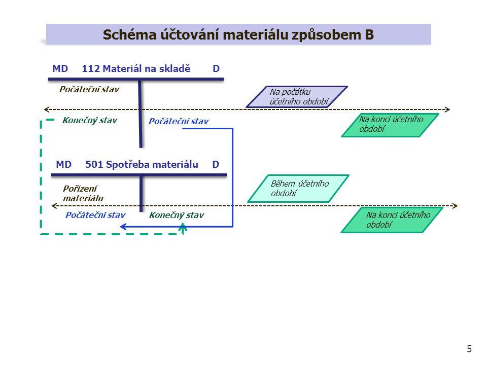 5 Schéma účtování materiálu způsobem B MD 112 Materiál na skladě D MD 501 Spotřeba materiálu D Počáteční stav Na konci účetního období Na počátku účet