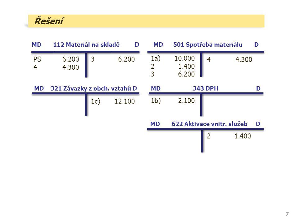 7 MD 321 Závazky z obch. vztahů D Řešení MD 622 Aktivace vnitr. služeb D MD 112 Materiál na skladě D 1a)10.000 21.400 36.200 1b)2.100 21.400 MD 343 DP