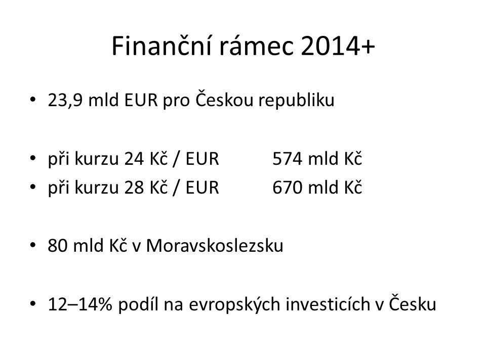 Finanční rámec 2014+ 23,9 mld EUR pro Českou republiku při kurzu 24 Kč / EUR 574 mld Kč při kurzu 28 Kč / EUR 670 mld Kč 80 mld Kč v Moravskoslezsku 12–14% podíl na evropských investicích v Česku
