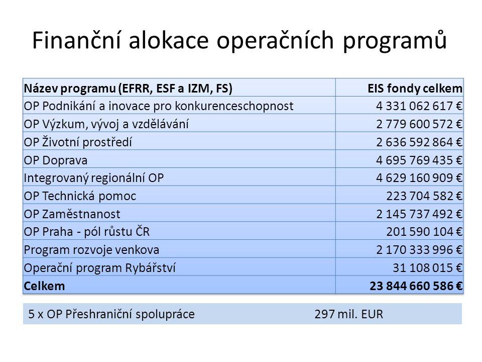 Finanční alokace operačních programů 5 x OP Přeshraniční spolupráce 297 mil. EUR