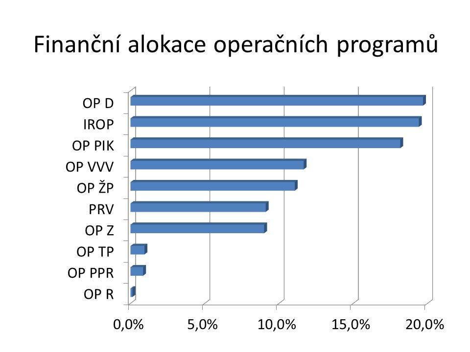 Finanční alokace operačních programů