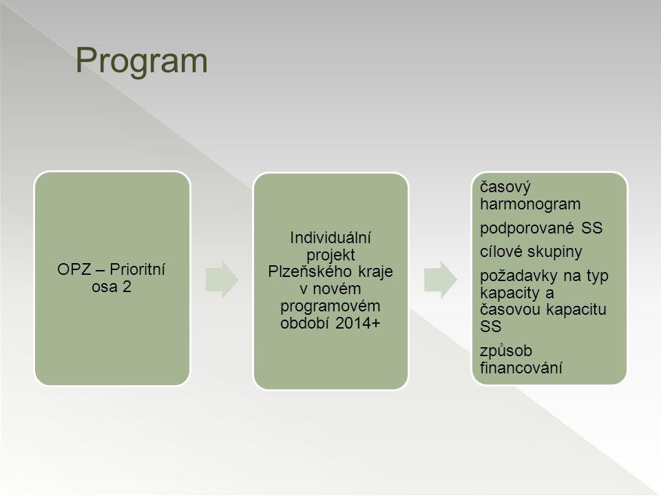 OPZ – Prioritní osa 2 Individuální projekt Plzeňského kraje v novém programovém období 2014+ časový harmonogram podporované SS cílové skupiny požadavk