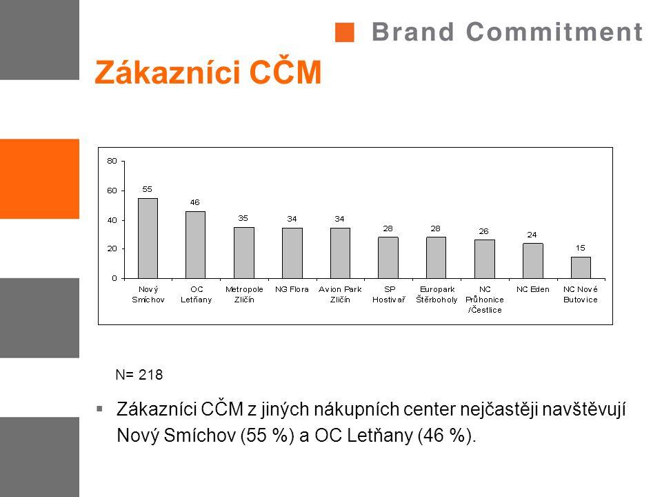 Zákazníci CČM  Zákazníci CČM z jiných nákupních center nejčastěji navštěvují Nový Smíchov (55 %) a OC Letňany (46 %). N= 218