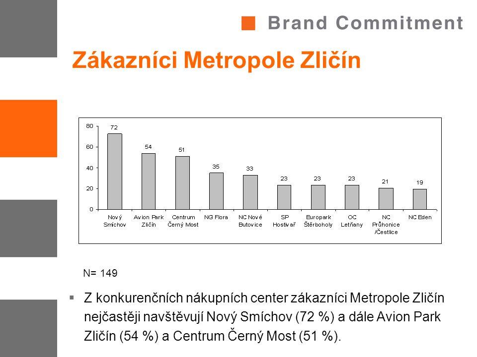 Zákazníci Metropole Zličín  Z konkurenčních nákupních center zákazníci Metropole Zličín nejčastěji navštěvují Nový Smíchov (72 %) a dále Avion Park Z