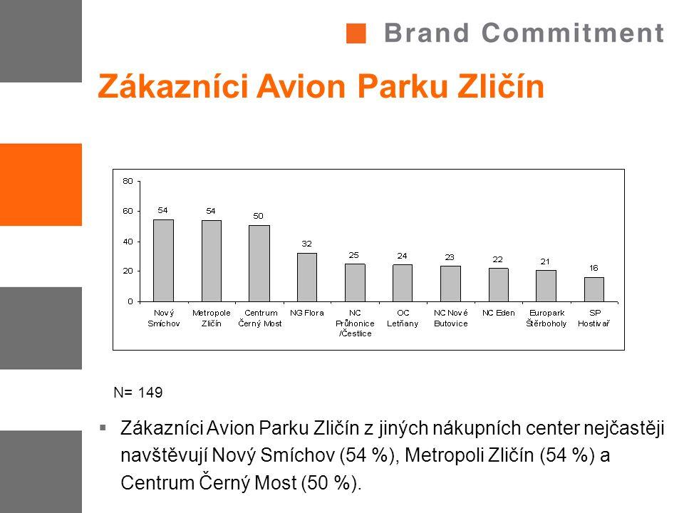 Zákazníci Avion Parku Zličín  Zákazníci Avion Parku Zličín z jiných nákupních center nejčastěji navštěvují Nový Smíchov (54 %), Metropoli Zličín (54 %) a Centrum Černý Most (50 %).