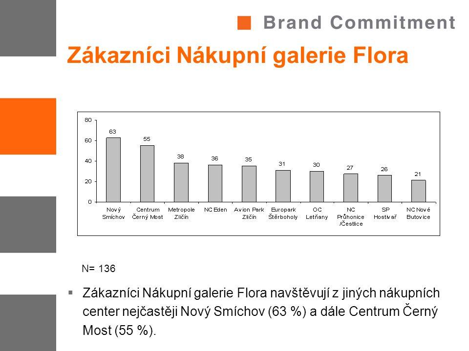 Zákazníci Nákupní galerie Flora  Zákazníci Nákupní galerie Flora navštěvují z jiných nákupních center nejčastěji Nový Smíchov (63 %) a dále Centrum Černý Most (55 %).