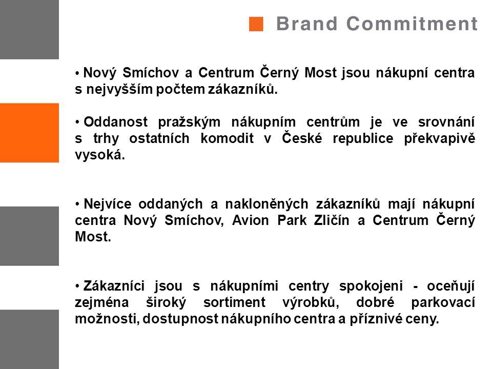 Nový Smíchov a Centrum Černý Most jsou nákupní centra s nejvyšším počtem zákazníků. Oddanost pražským nákupním centrům je ve srovnání s trhy ostatních