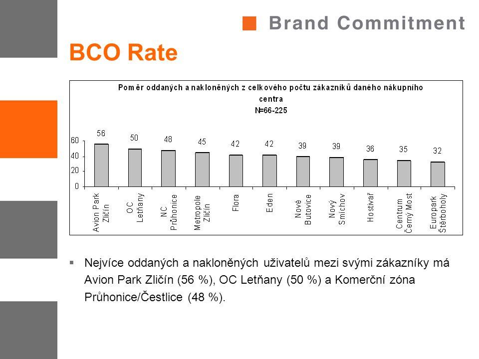 BCO Rate  Nejvíce oddaných a nakloněných uživatelů mezi svými zákazníky má Avion Park Zličín (56 %), OC Letňany (50 %) a Komerční zóna Průhonice/Čest